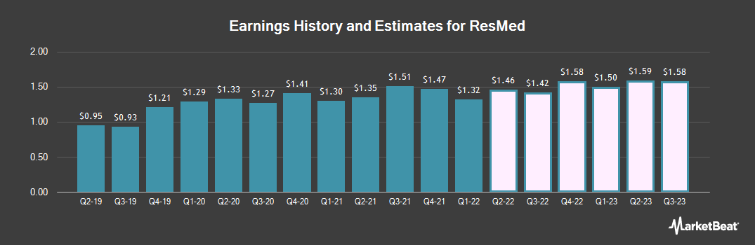 Earnings by Quarter for ResMed (NYSE:RMD)