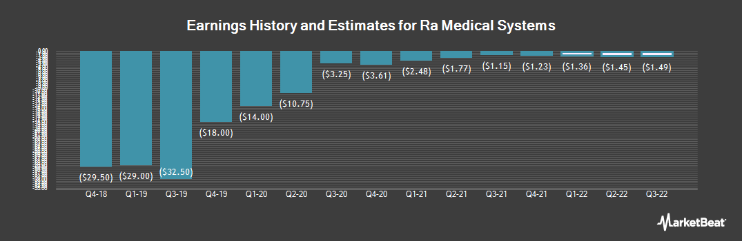 Earnings by Quarter for RA Medical Systems (NYSE:RMED)
