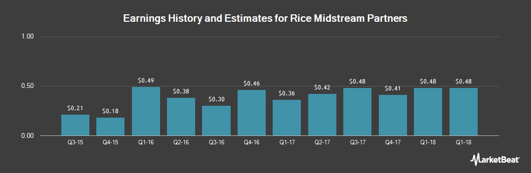 Earnings by Quarter for Rice Midstream Partners (NYSE:RMP)