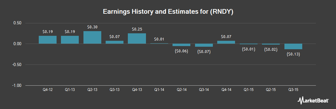 Earnings by Quarter for Roundy's (NYSE:RNDY)