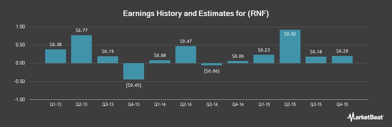 Earnings by Quarter for Rentech Nitrogen Partners LP (NYSE:RNF)