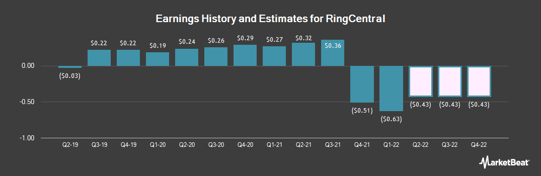 Earnings by Quarter for RingCentral (NYSE:RNG)