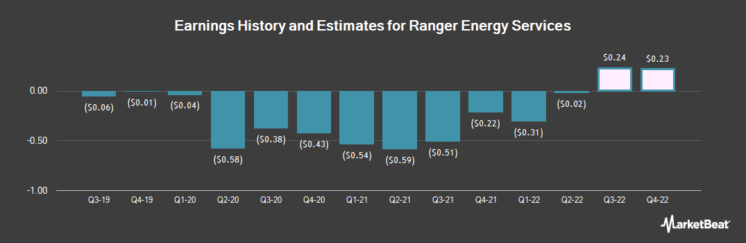 Earnings by Quarter for Ranger Energy Services (NYSE:RNGR)