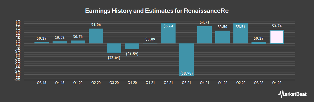 Earnings by Quarter for RenaissanceRe (NYSE:RNR)