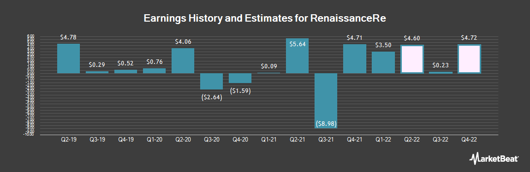 Earnings by Quarter for RenaissanceRe Holdings (NYSE:RNR)