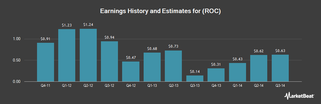 Earnings by Quarter for Rockwood Holdings (NYSE:ROC)