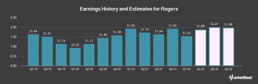 Earnings by Quarter for Rogers (NYSE:ROG)
