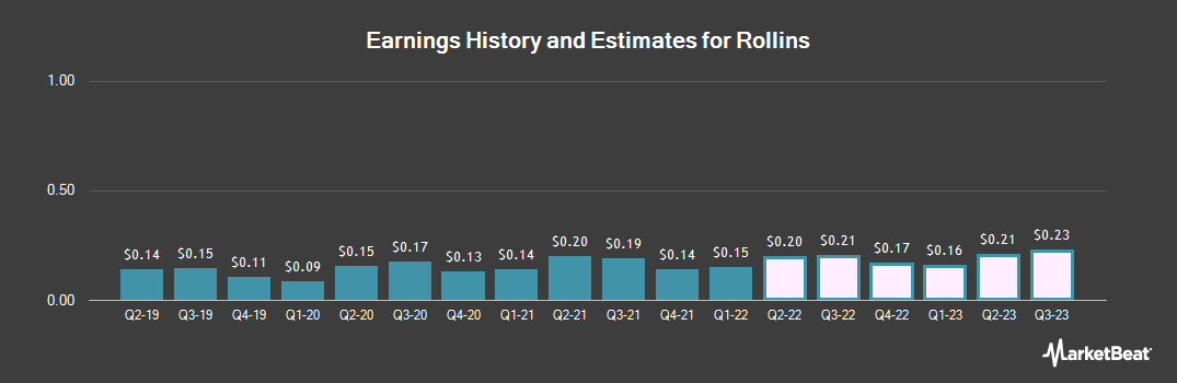 Earnings by Quarter for Rollins (NYSE:ROL)