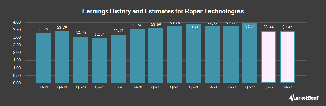 Earnings by Quarter for Roper Technologies (NYSE:ROP)