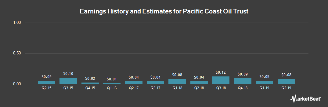 Earnings by Quarter for Pacific Coast Oil Trust (NYSE:ROYT)