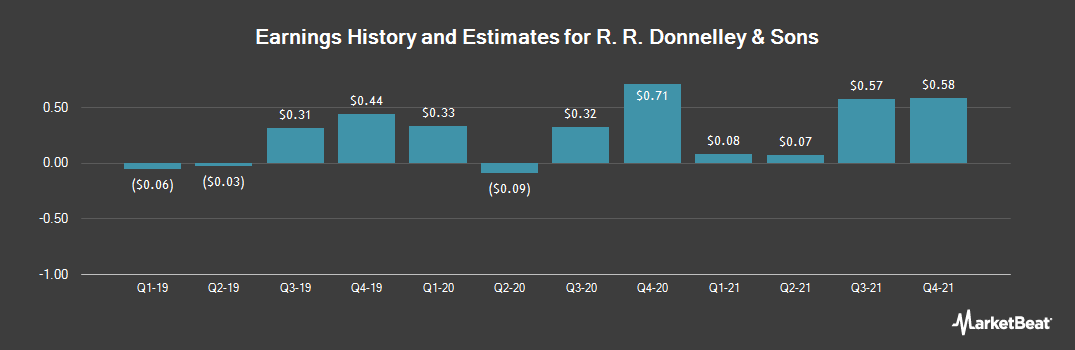 Earnings by Quarter for RR Donnelley & Sons (NYSE:RRD)