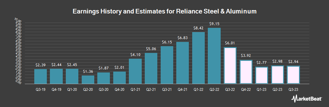 Earnings by Quarter for Reliance Steel & Aluminum (NYSE:RS)