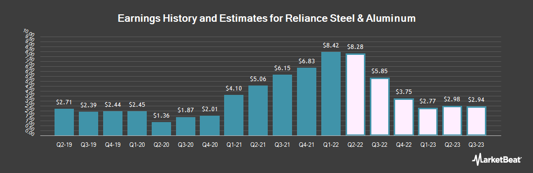 Earnings by Quarter for Reliance Steel & Aluminum Co. (NYSE:RS)