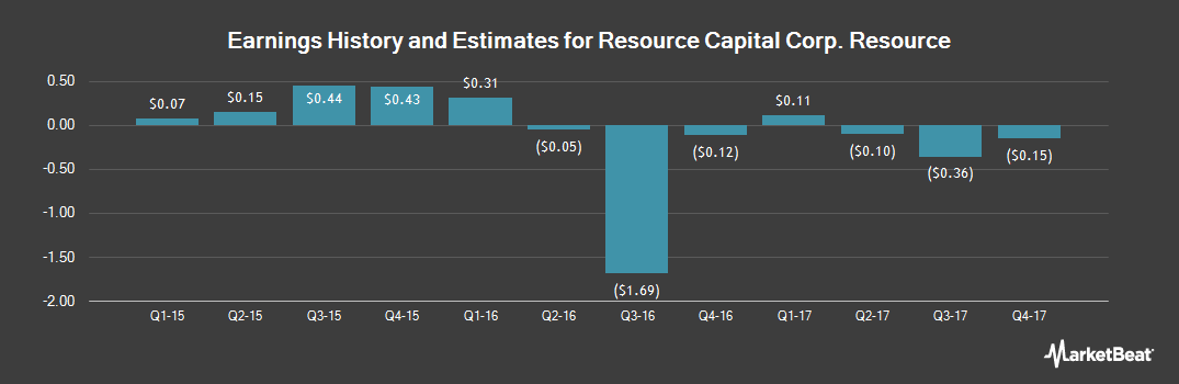 Earnings by Quarter for Resource Capital (NYSE:RSO)