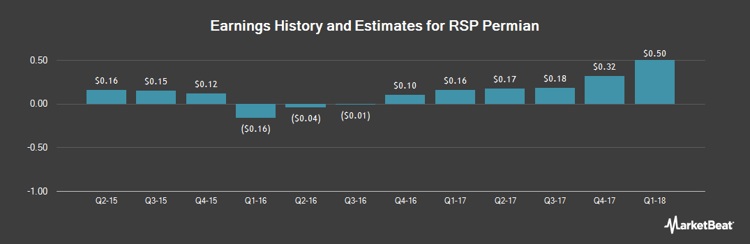 Earnings by Quarter for RSP Permian (NYSE:RSPP)