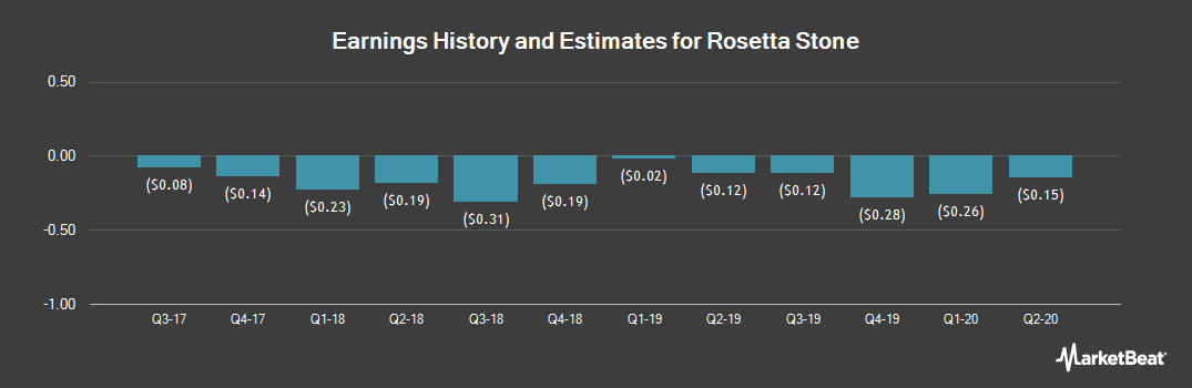 Earnings by Quarter for Rosetta Stone (NYSE:RST)