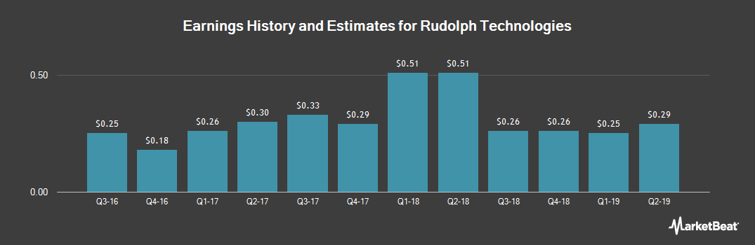 Earnings by Quarter for Rudolph Technologies (NYSE:RTEC)