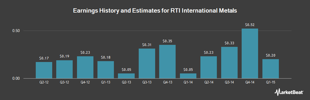 Earnings by Quarter for RTI International Metals (NYSE:RTI)