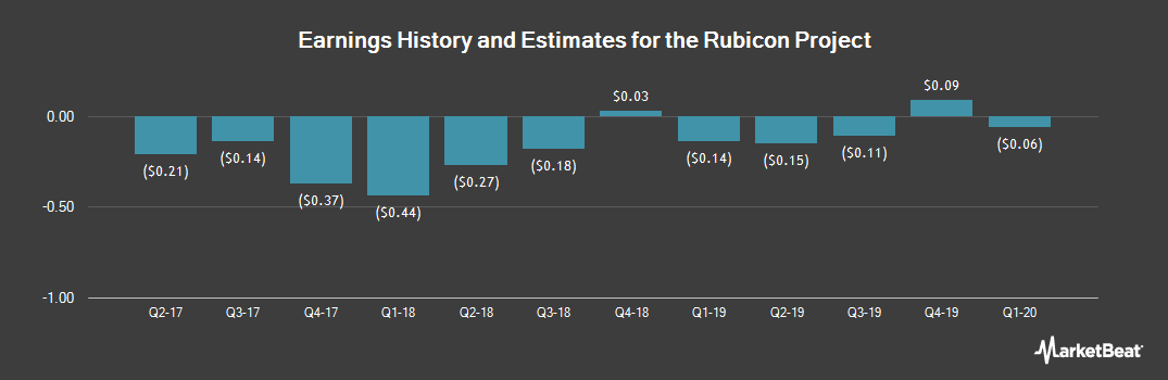 Earnings by Quarter for The Rubicon Project (NYSE:RUBI)