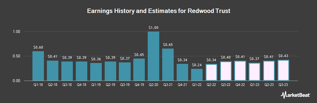 Earnings by Quarter for Redwood Trust (NYSE:RWT)