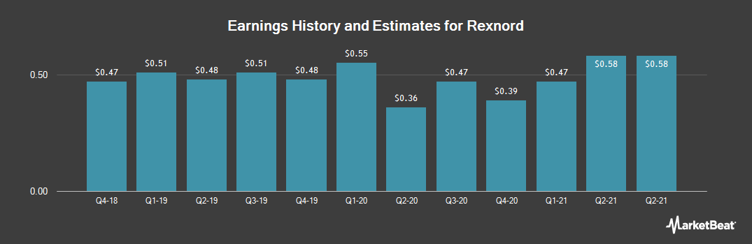 Earnings by Quarter for Rexnord (NYSE:RXN)