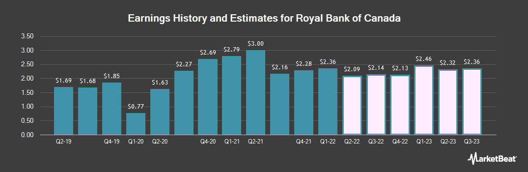 Earnings by Quarter for Royal Bank Of Canada (NYSE:RY)