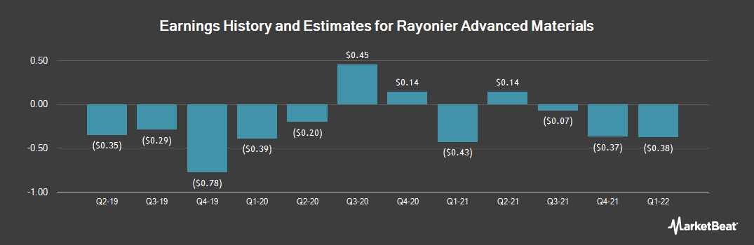 Earnings by Quarter for Rayonier Advanced Materials (NYSE:RYAM)