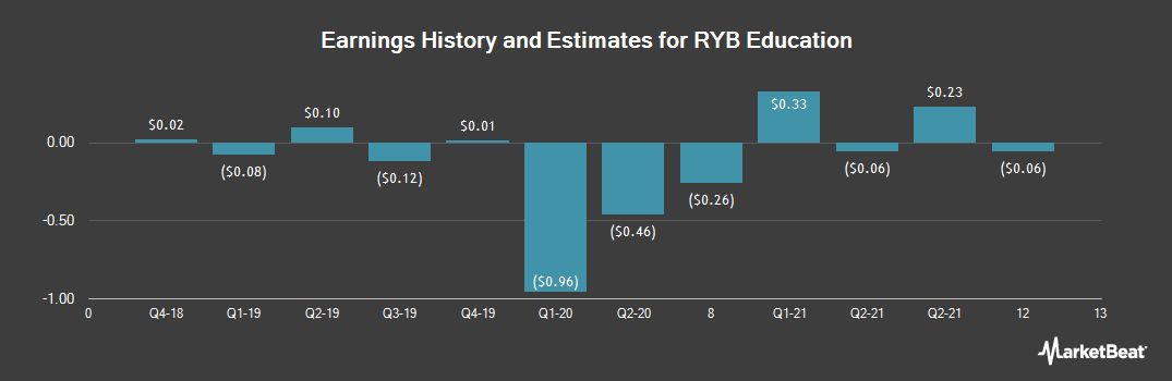 Earnings by Quarter for RYB Education (NYSE:RYB)
