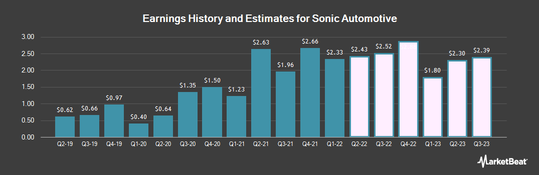 Earnings by Quarter for Sonic Automotive (NYSE:SAH)