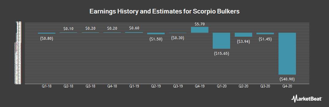 Earnings by Quarter for Scorpio Bulkers (NYSE:SALT)