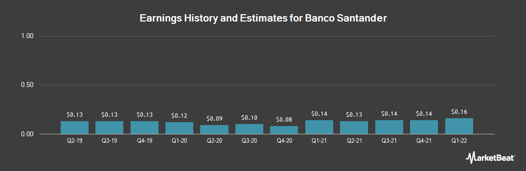 Earnings by Quarter for Santander Group (NYSE:SAN)