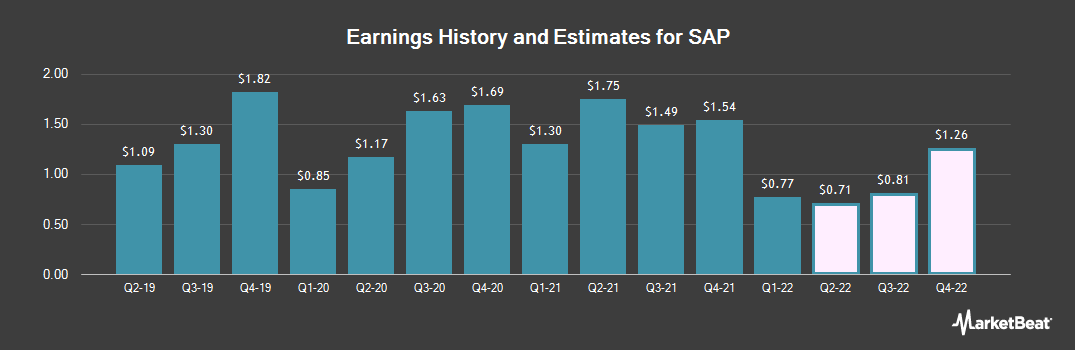 Earnings by Quarter for SAP (NYSE:SAP)