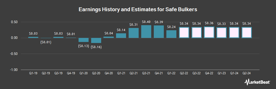 Earnings by Quarter for Safe Bulkers (NYSE:SB)