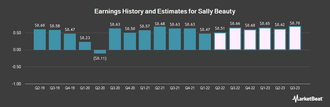 Earnings by Quarter for Sally Beauty Holdings (NYSE:SBH)