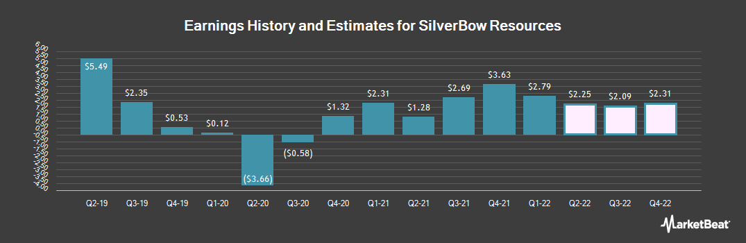 Earnings by Quarter for SilverBow Resources (NYSE:SBOW)