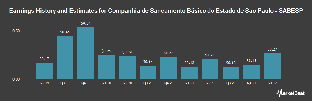 Earnings by Quarter for Companhia de Saneamento Basico (NYSE:SBS)