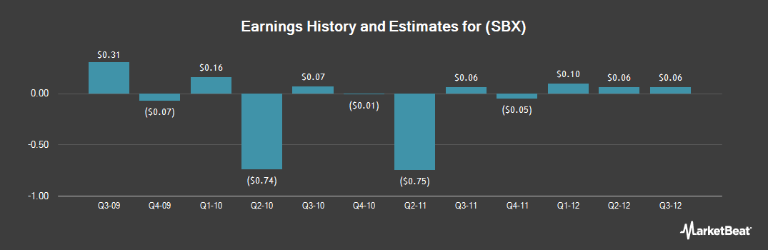 Earnings by Quarter for Seabright (NYSE:SBX)