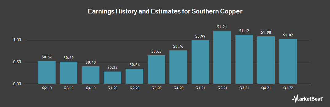 Earnings by Quarter for Southern Copper Corporation (NYSE:SCCO)