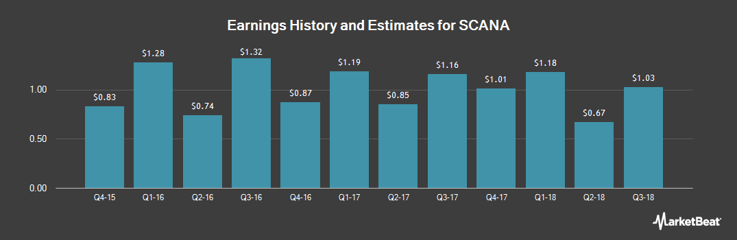 Earnings by Quarter for SCANA (NYSE:SCG)