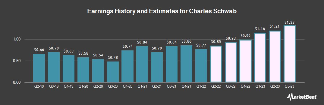 Earnings by Quarter for Charles Schwab (NYSE:SCHW)
