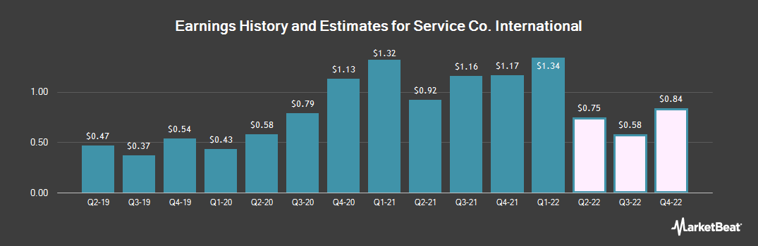 Earnings by Quarter for Service Co. International (NYSE:SCI)