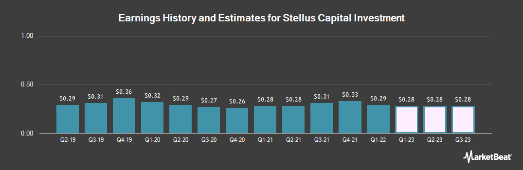 Earnings by Quarter for Stellus Capital Investment Corporation (NYSE:SCM)