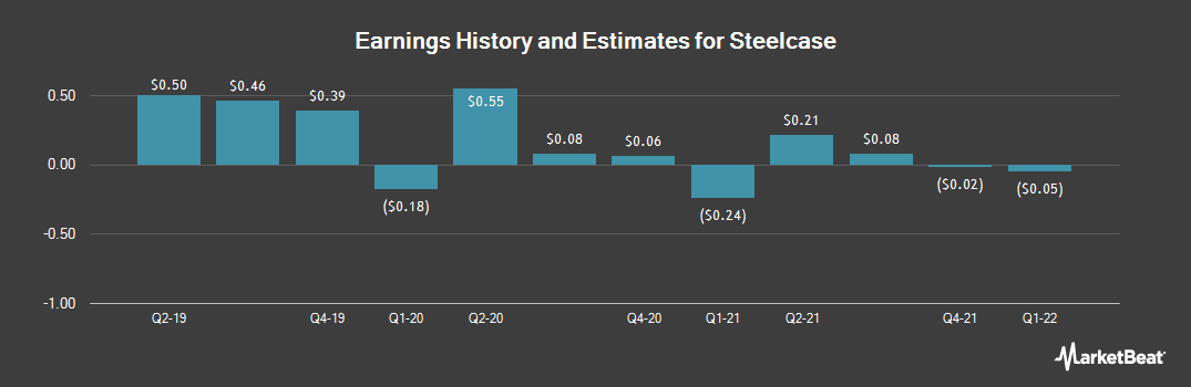 Earnings by Quarter for Steelcase (NYSE:SCS)