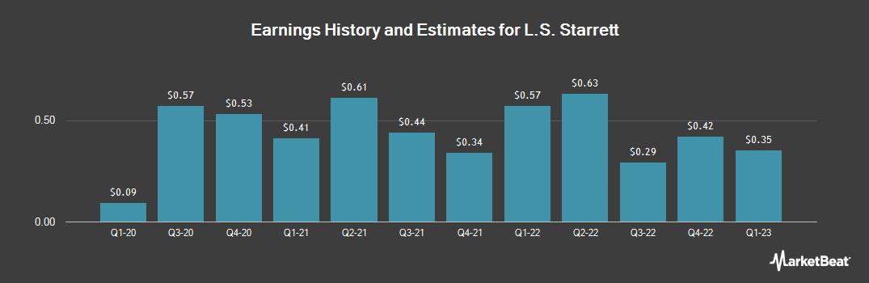 Earnings by Quarter for L S Starrett (NYSE:SCX)