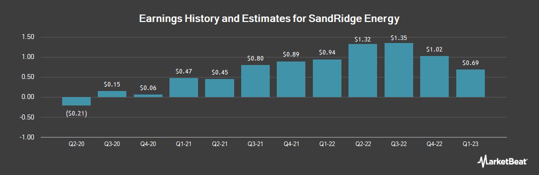 Earnings by Quarter for SandRidge Energy (NYSE:SD)