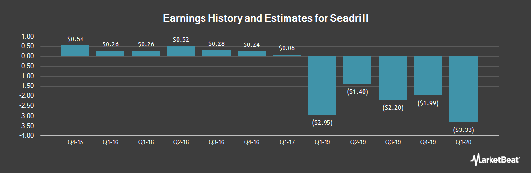 Earnings by Quarter for Seadrill Limited (NYSE:SDRL)