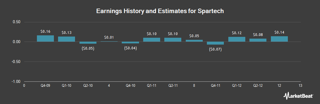 Earnings by Quarter for Spartech (NYSE:SEH)