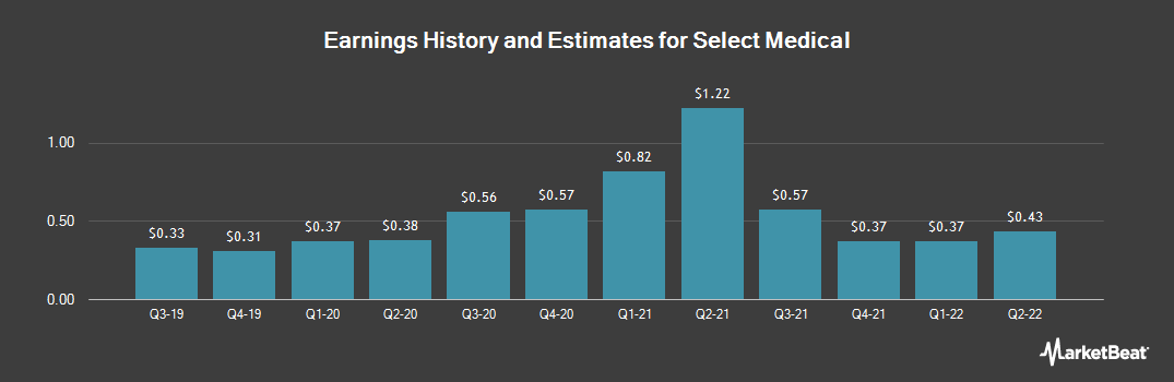 Earnings by Quarter for Select Medical Holdings Corporation (NYSE:SEM)