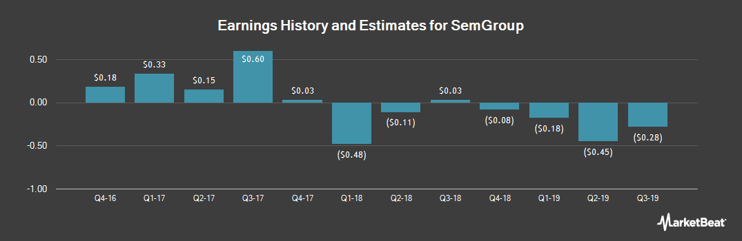 Earnings by Quarter for SemGroup (NYSE:SEMG)