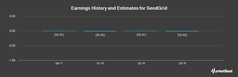 Earnings by Quarter for SendGrid (NYSE:SEND)